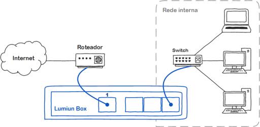 Diagrama de conexão do Lumiun Box na rede com 1 roteador