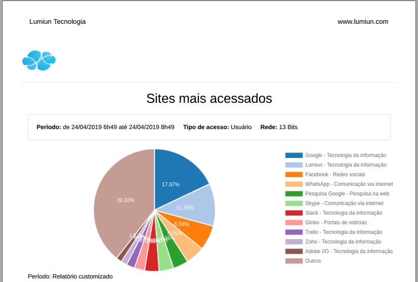 Lumiun - Dashboard - Relatorios - Relatorios 2.0 - Sites Mais Acessados - Exportar - PDF - Baixado e Aberto